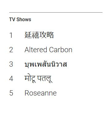google 2018 most popular TV Shows