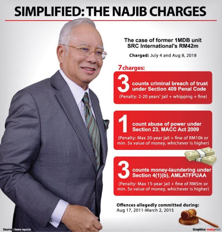The Najib Charges - Source malaymail