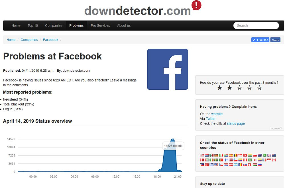 downdetector Facebook report 14 Apr 2019