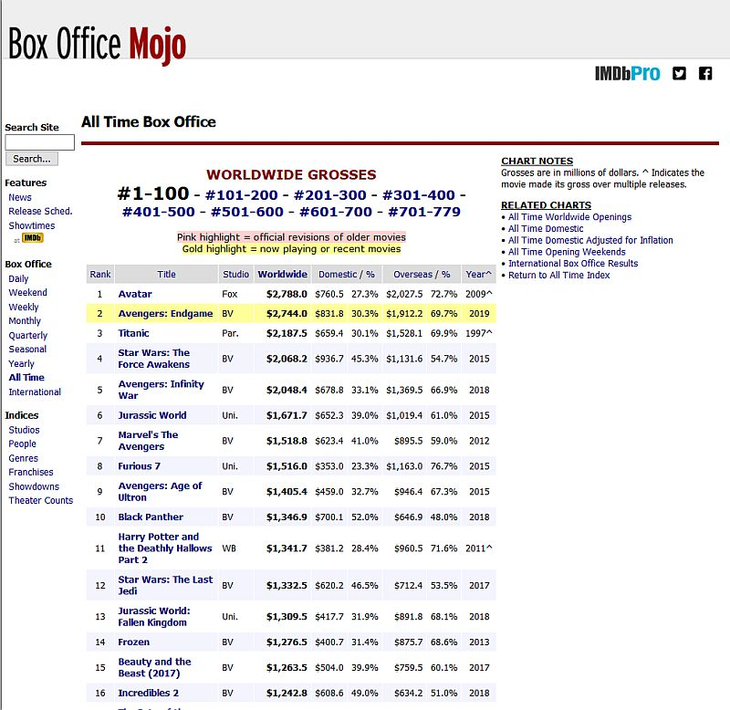 Screencapture - Box Office Mojo All Time Box Office worldwide grosses