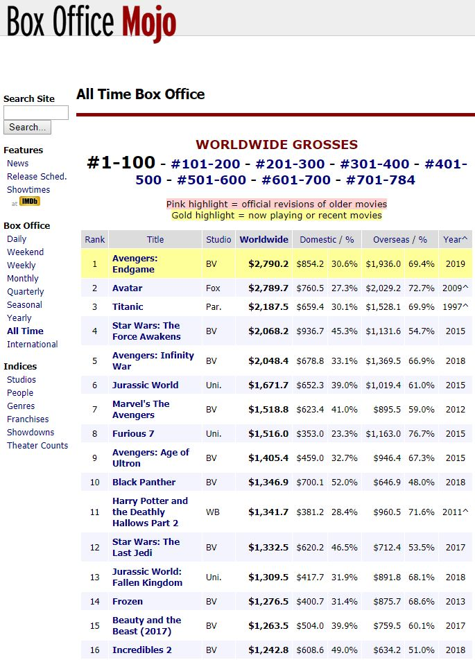 Screencapture – Box Office Mojo All Time Box Office worldwide grosses 22 Jul 2019